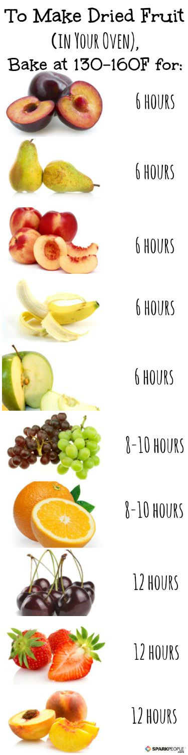 dry fruits vitamins chart: How to make dried fruit using your oven sparkpeople