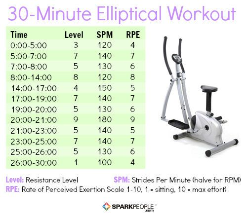 As Long Your Heart Rate Is Getting Up To Where It Should Be On The Elliptical Cardio System Isn 39 T Going Know Difference